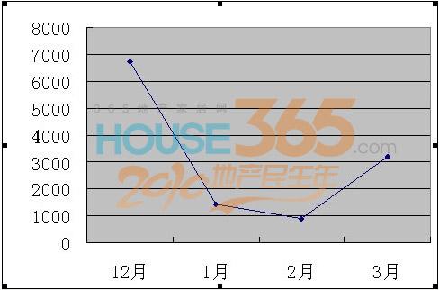 [月报]3月苏州二手房数据分析-房产资讯-苏州房