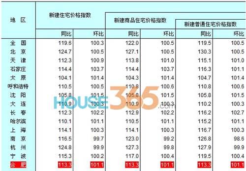 合肥5月份房屋价格销售指数同比涨11.4%