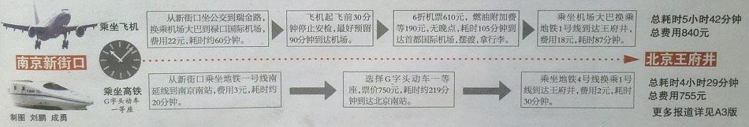南京至北京高铁时刻表