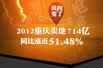 2012年全国卖地总收入