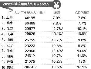 中国gdp2017各省排名_江苏省各市人均gdp
