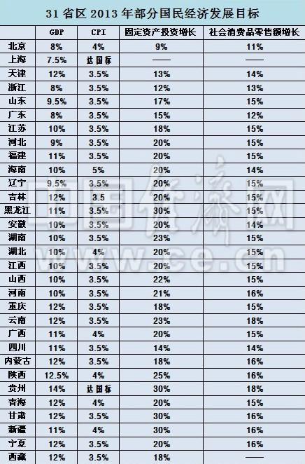 西安经济gdp总量_西安gdp比例(2)