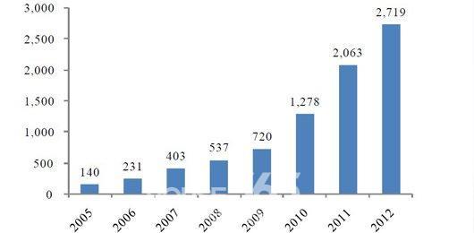 购房者将为3.8万亿土地增值税 猫腻 埋单