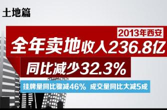 2013年西安卖地收入236.8亿