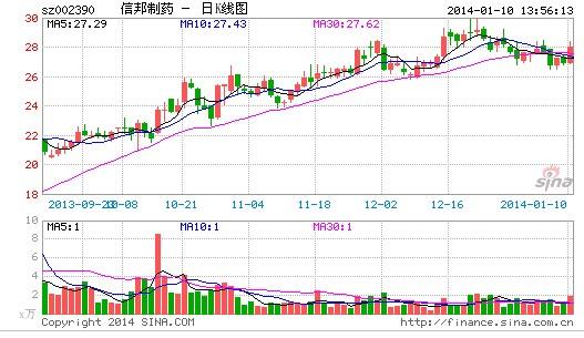 陕西西咸新区和贵安新区概念股走势活跃
